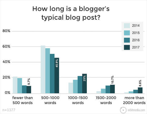 content marketing stats blog post length
