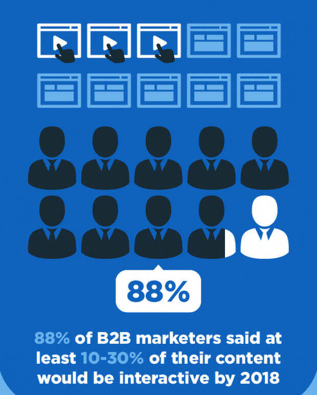 interactive content marketing statistics