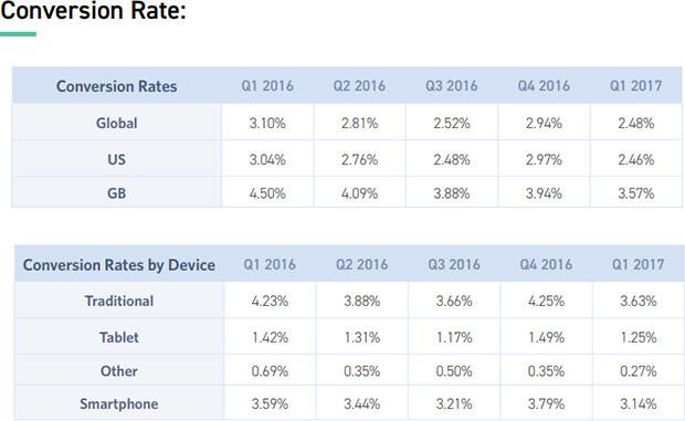 average ecommerce conversion rates