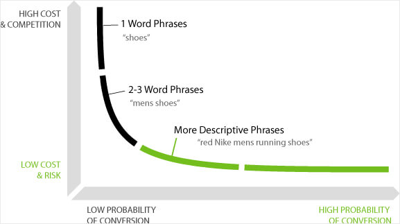 content marketing - long tail keywords