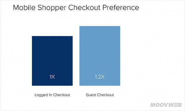 mobile prefer guest checkout
