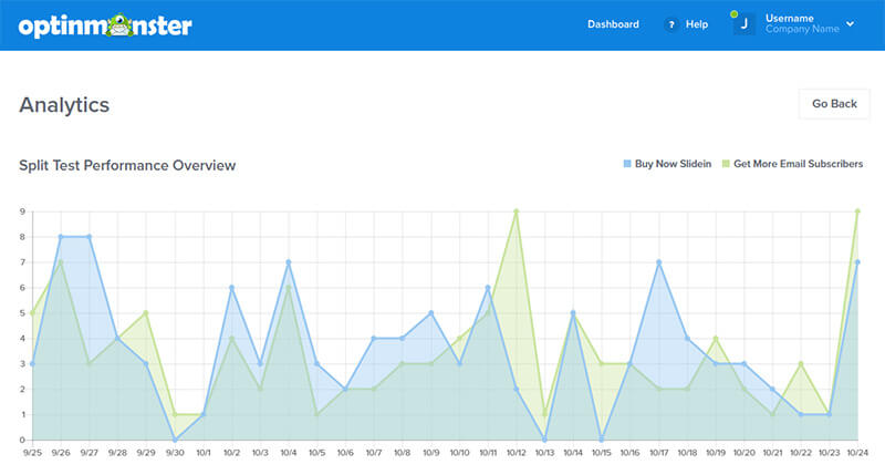 OptinMonster uses Google Analytics so you can track campaign performance