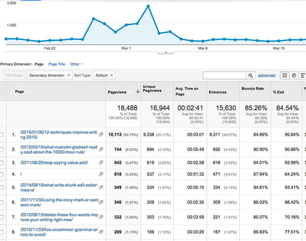 monsterinsights reporting metrics