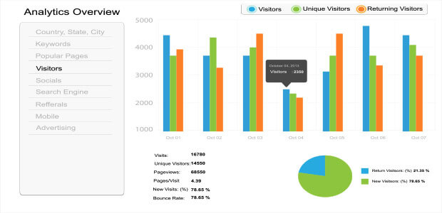 new vs. returning visitors engagement metrics