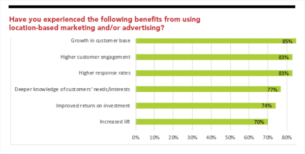 benefits from geo targeting advertising