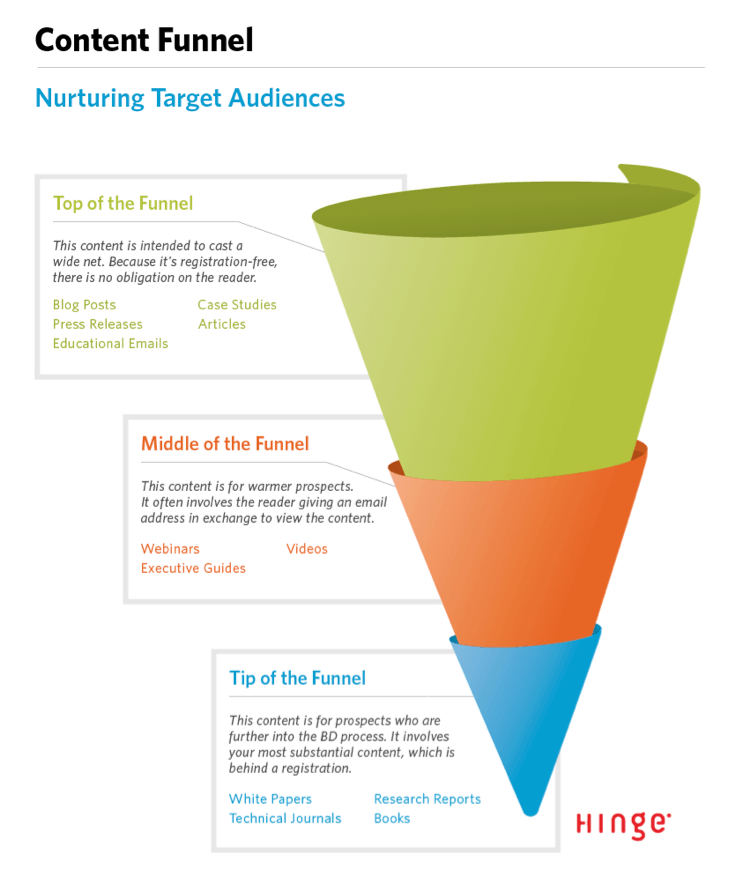 sales funnel showing best content
