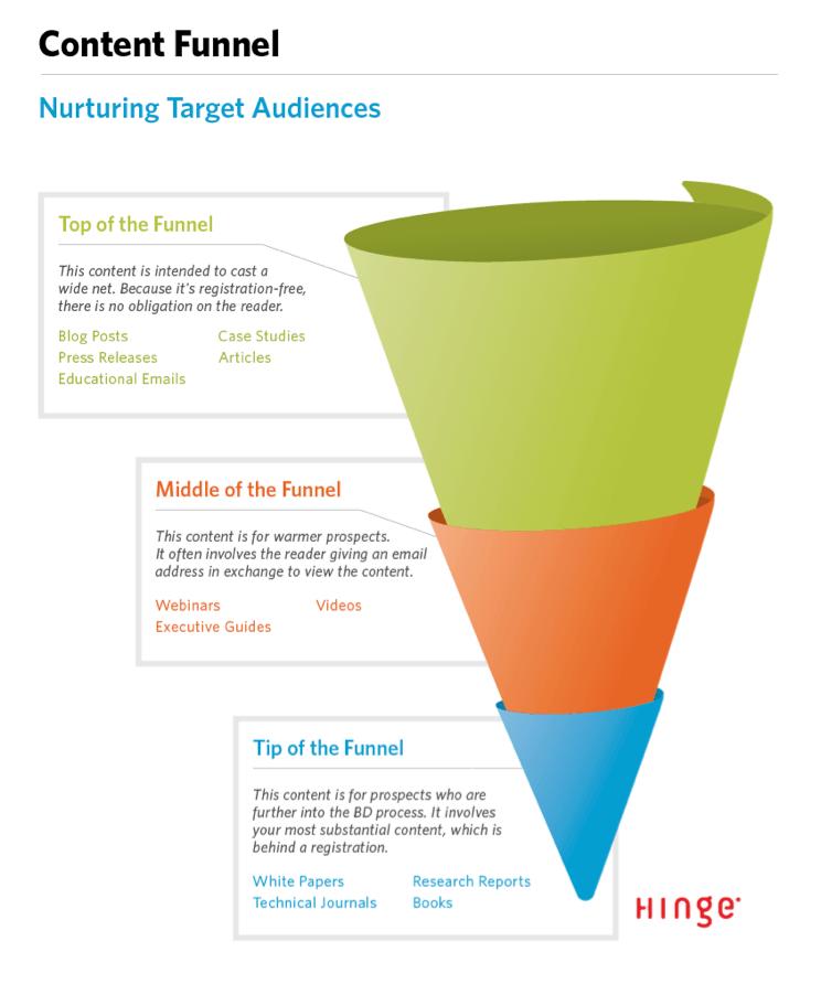 sales funnel showing best content