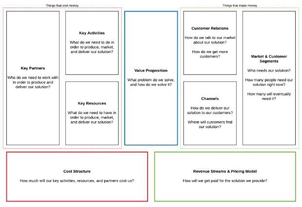 business model canvas 1 page business plan