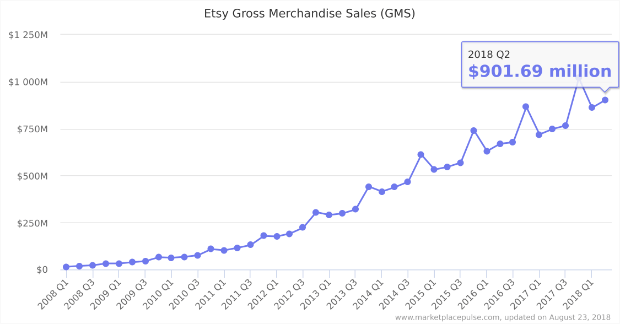 etsy gross merchandise sales