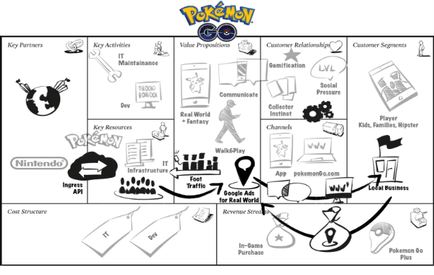pokemon-go-business-model-canvas