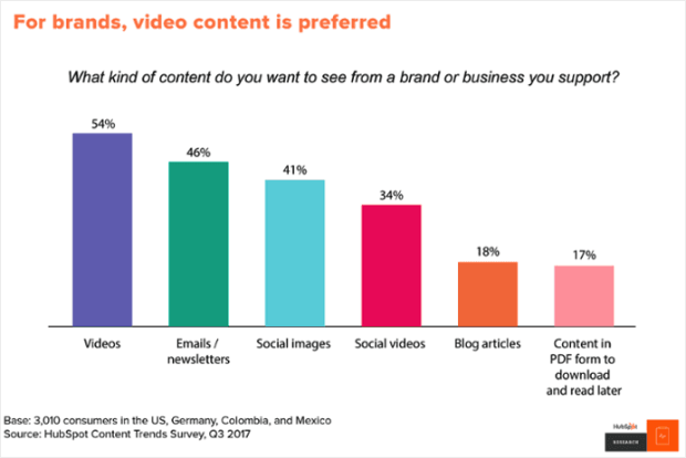 video-content-demand-consumers