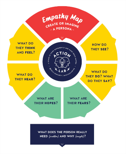 Empathy in marketing means putting yourself in your audience's situation
