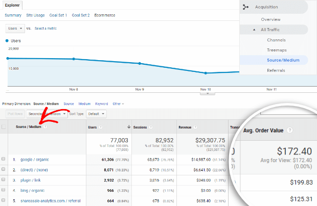 google analytics average order value by traffic source