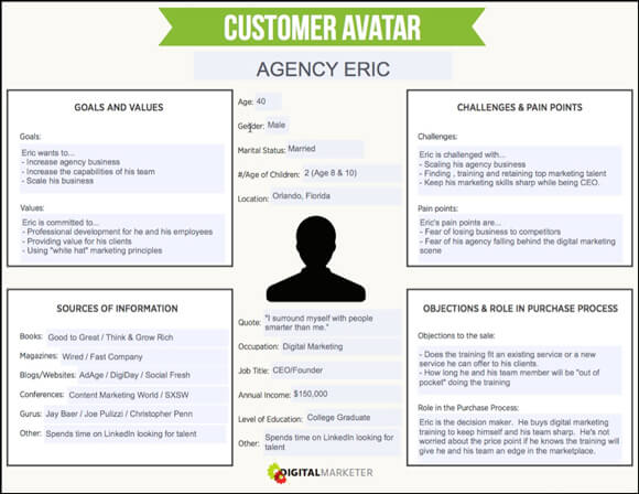 customer avatar example