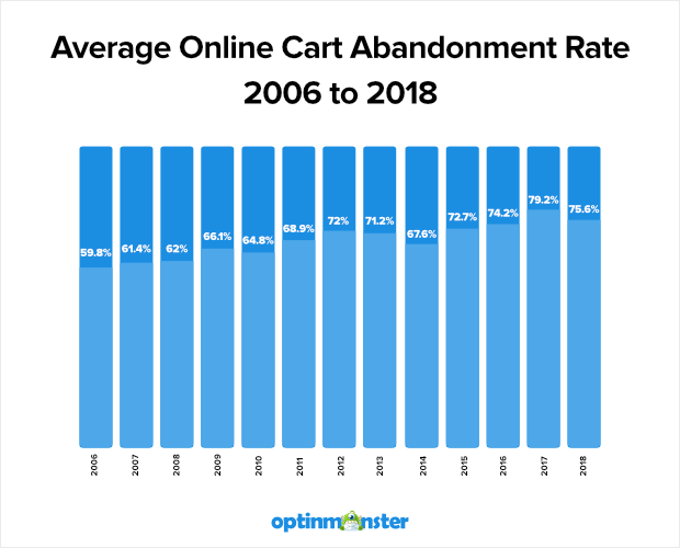 average-cart-abandonment-rate-2016-2018