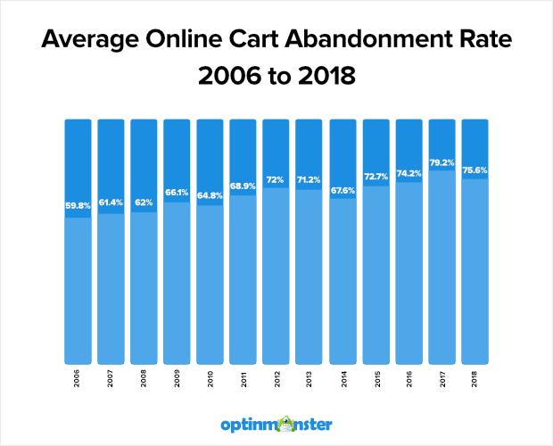 average-cart-abandonment-rate-2016-2018