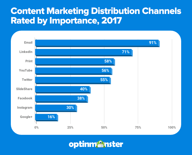 content-marketing-distribution-channels