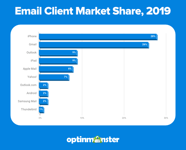 email client market share 2019