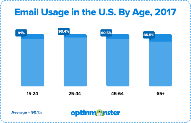 email marketing statistics: usage in the united states by age in 2017