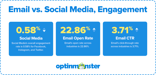 email vs social media engagement click through rate