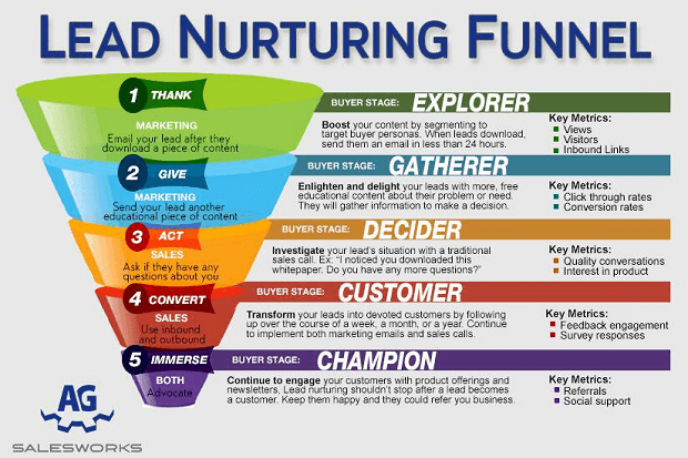 lead nurturing meaning - the sales funnel