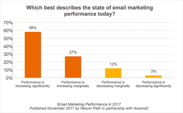 after sales email marketing performance
