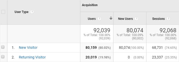 google analytics new versus returning visitors