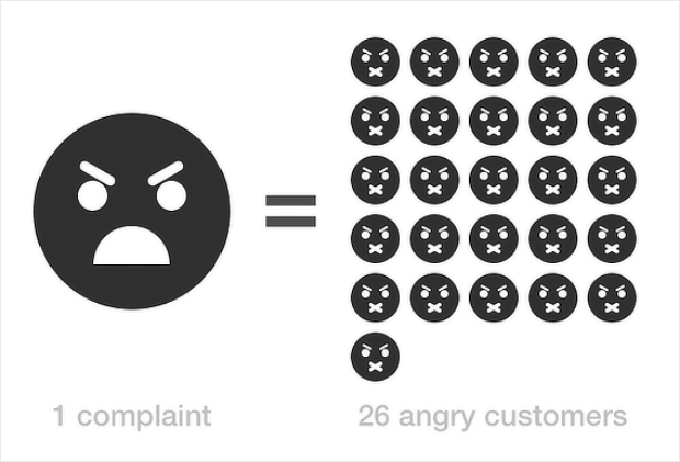1 complaint is equivalent to 26 more unhappy customers