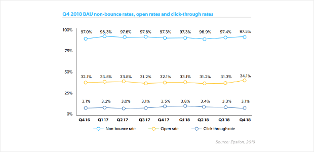 example of way to chart email open rate trends