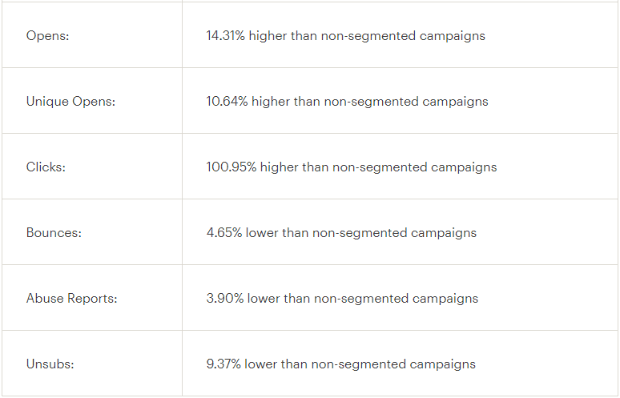 mailchimp segmentation results