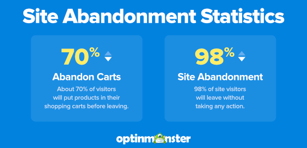 site and cart abandonment statistics