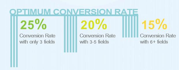 quicksprout best form conversion rates