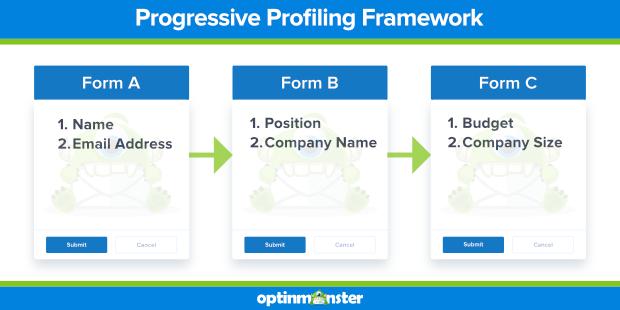 progressive profiling framework