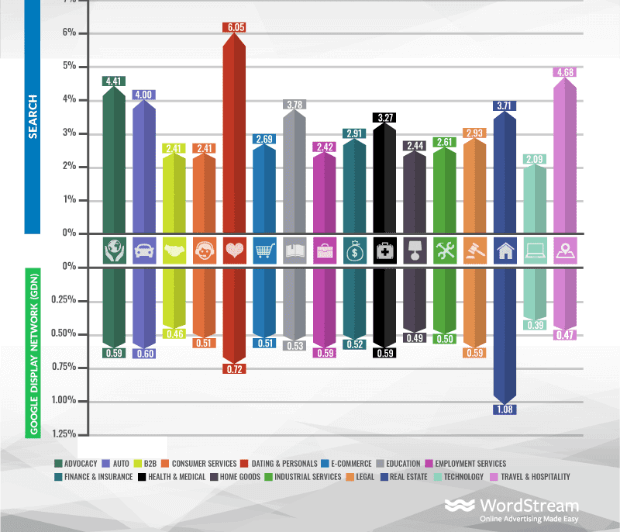 average click-through rate by industry