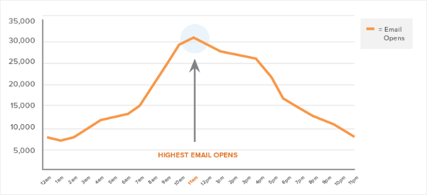 hubspot best time to email