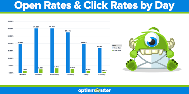 optinmonster email open and click rates by day