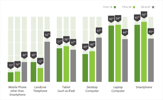device ownership breakdown