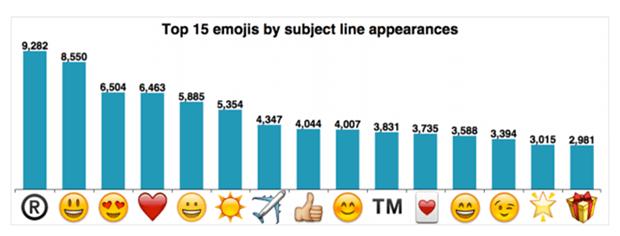 emoji usage