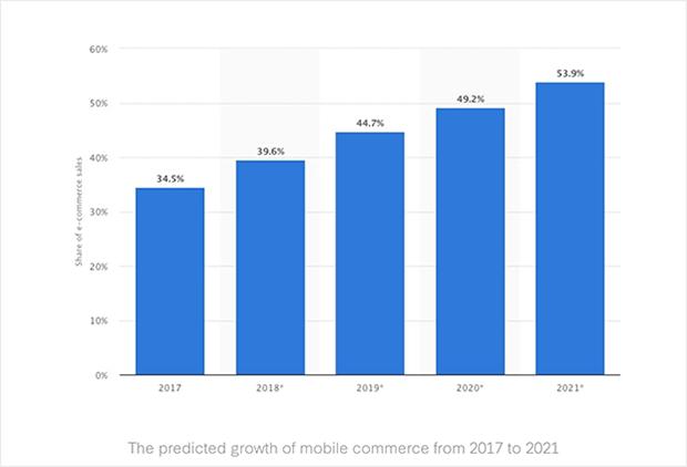 online shopping statistics mobile