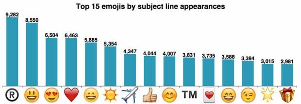 emojis-email-subject-line-statistics