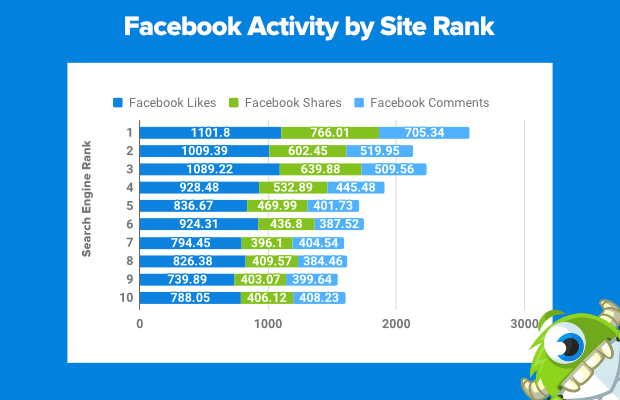 facebook activity by site rank