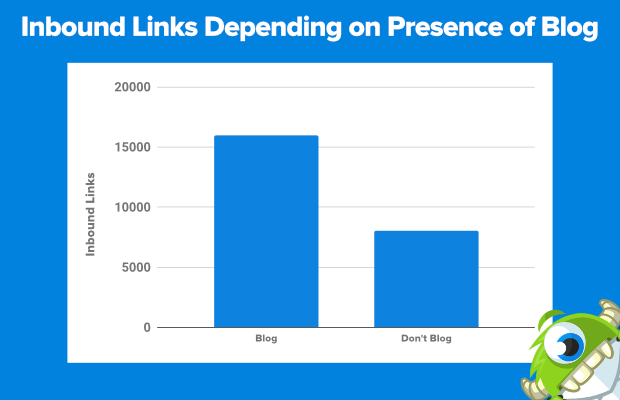 inbound links depending on blog