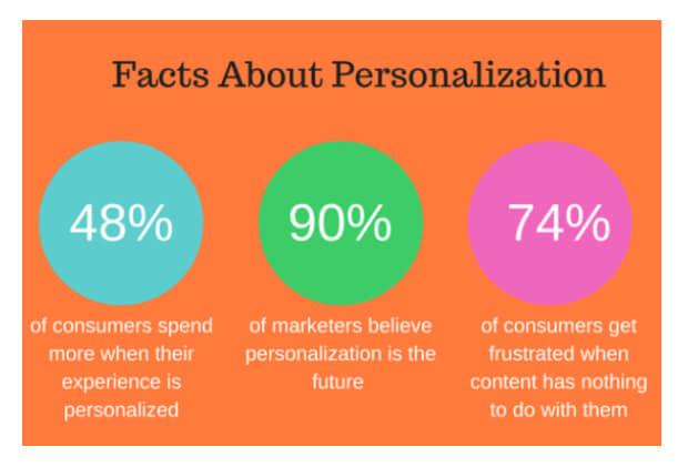 ecommerce-personalization-statistics