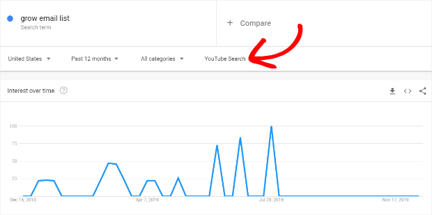 google trends for youtube