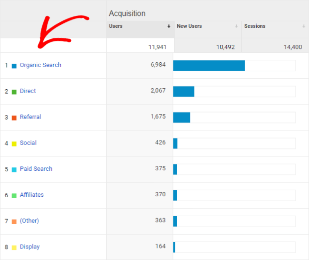 google analytics acquisition channels