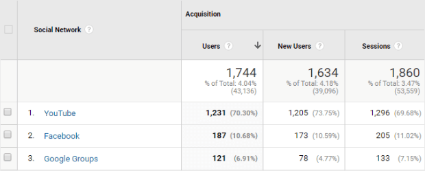 google analytics social traffic