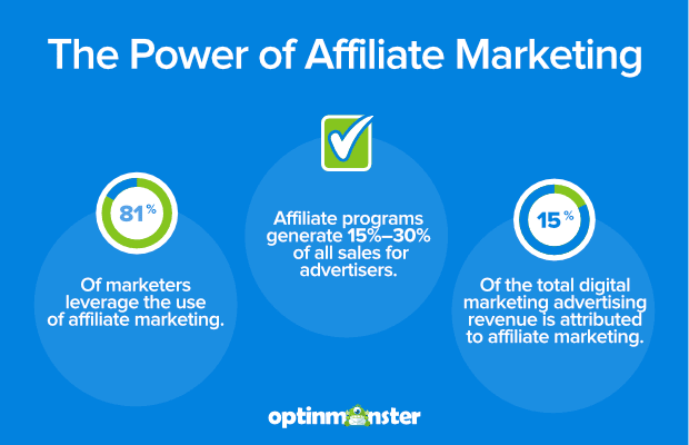 How to Increase Affiliate Sales by 30% With One Simple Strategy