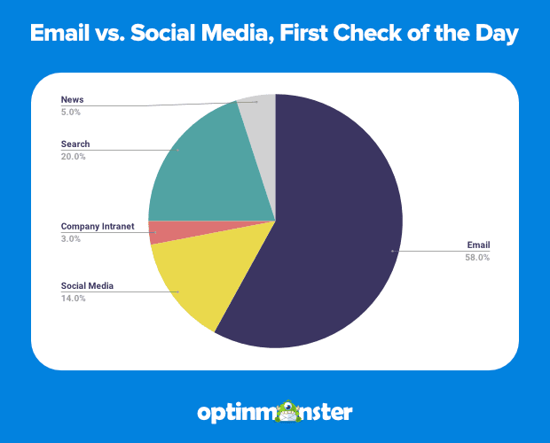 email vs social media first check of day