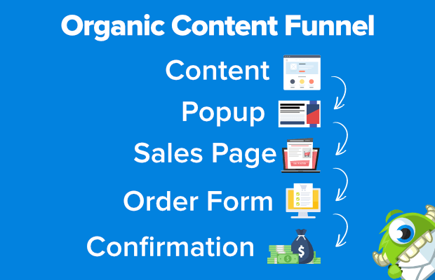 organic content funnel