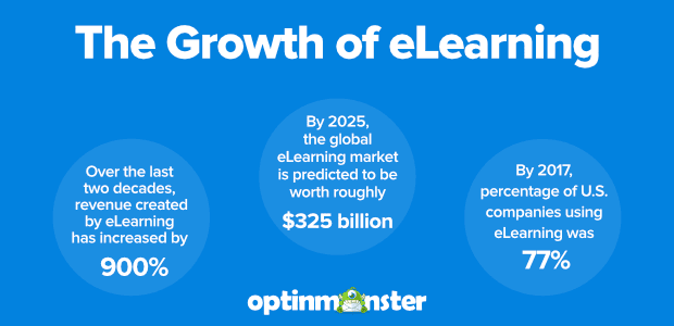 The Growth of eLearning for Post
